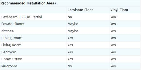 Recommended Installation Areas